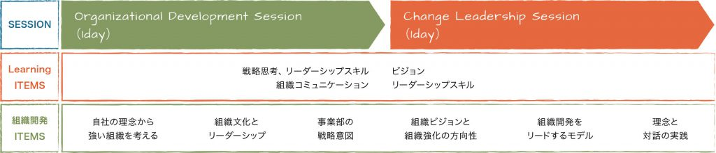 組織開発リーダーシップの実践